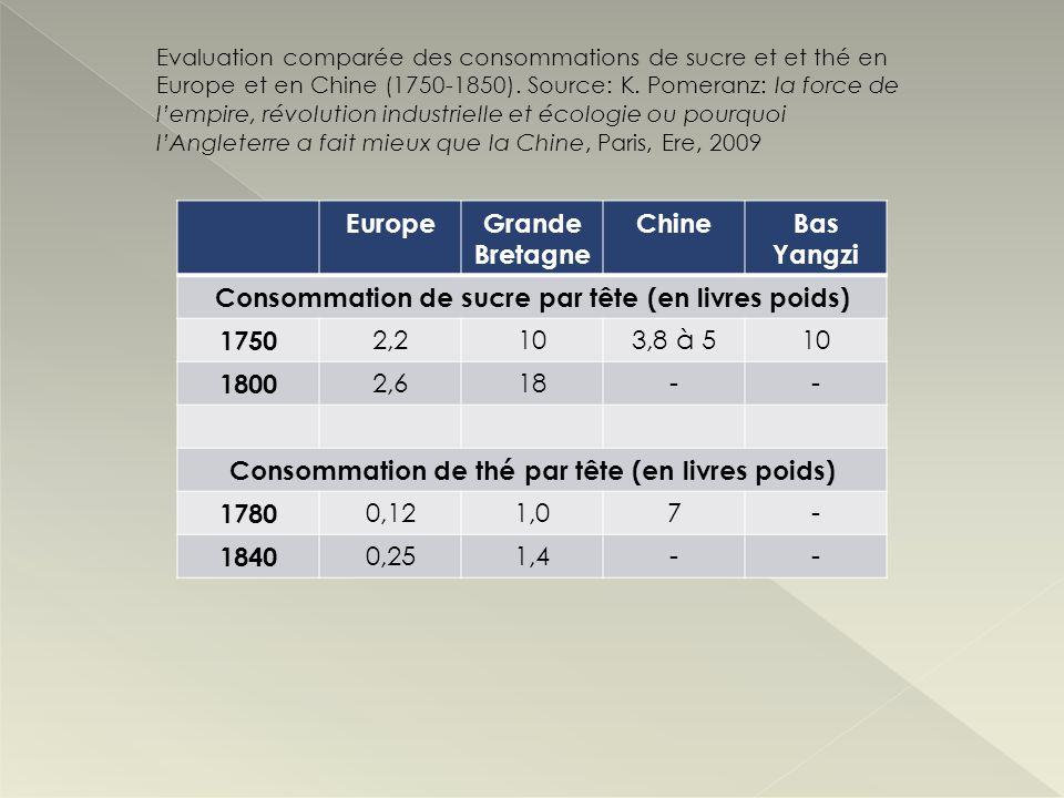 Consommation de sucre par tête (en livres poids) 1750 2,2 10 3,8 à 5
