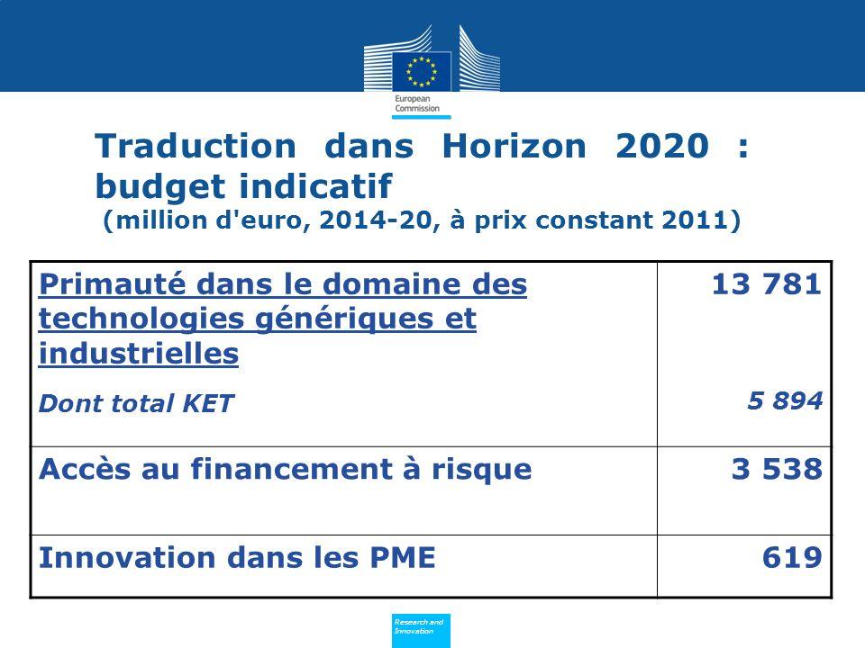 (million d euro, 2014-20, à prix constant 2011)