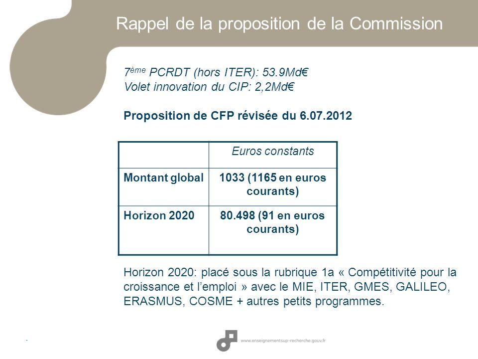 Rappel de la proposition de la Commission