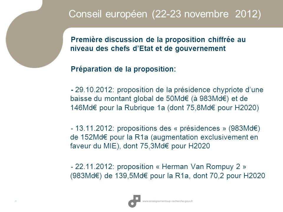 Conseil européen (22-23 novembre 2012)