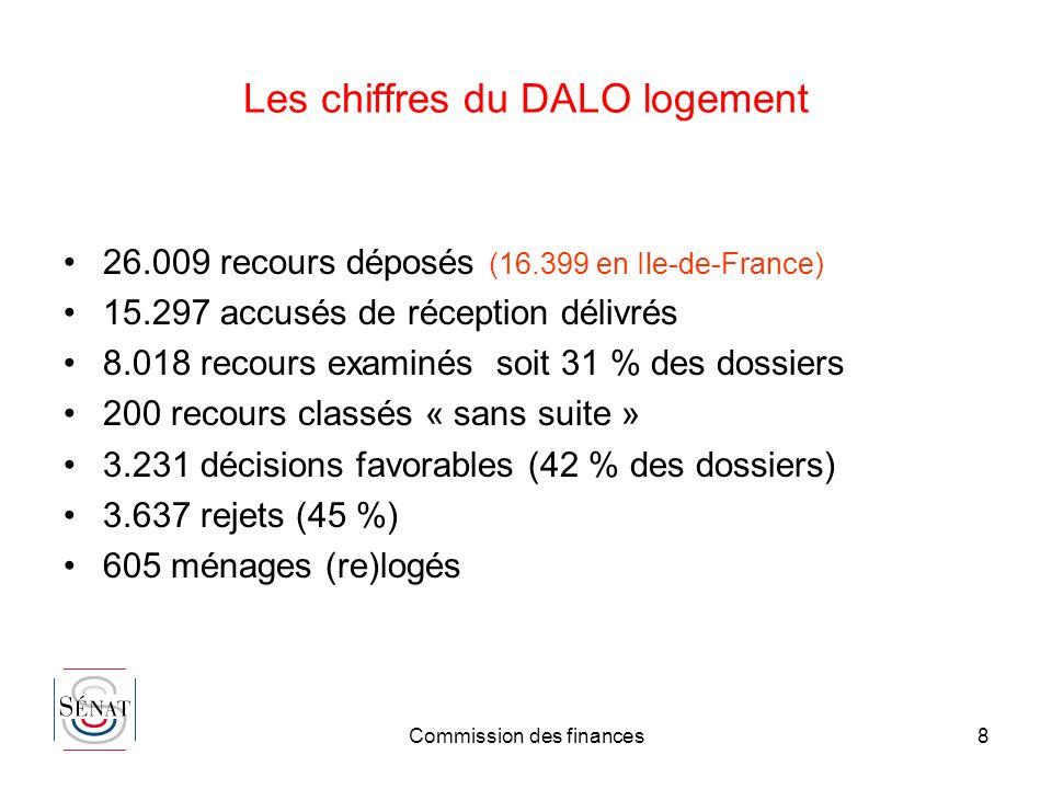 Les chiffres du DALO logement