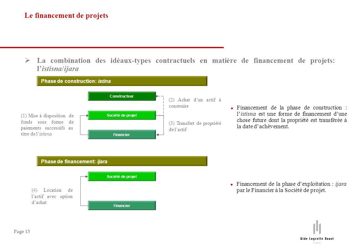 Le financement de projets
