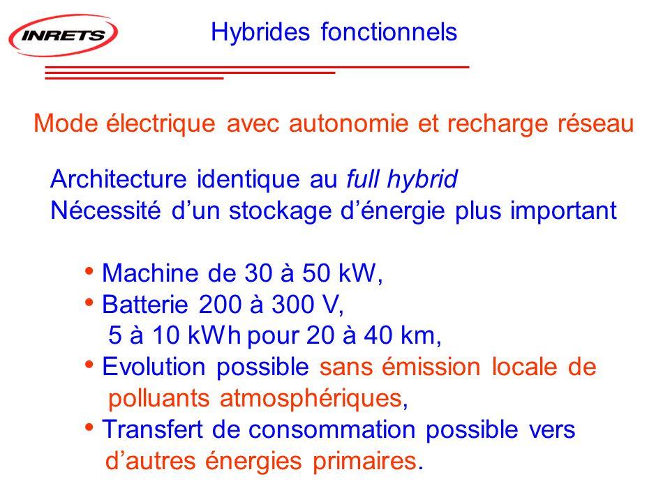 Hybrides fonctionnels