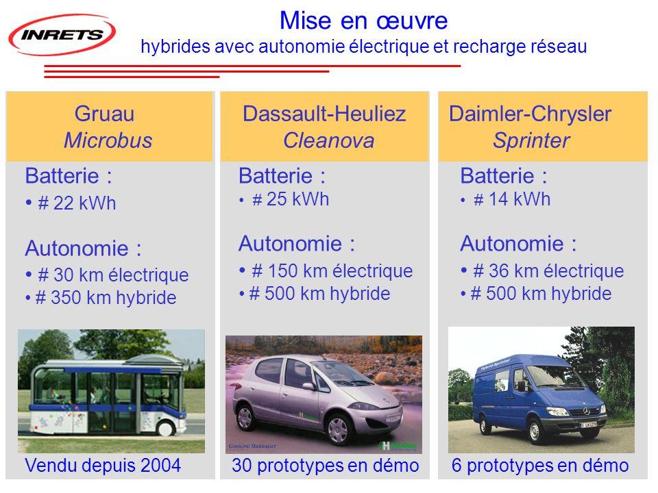 hybrides avec autonomie électrique et recharge réseau