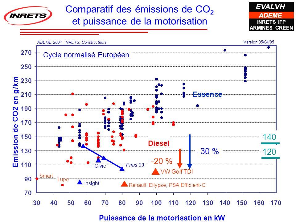 Comparatif des émissions de CO2 et puissance de la motorisation