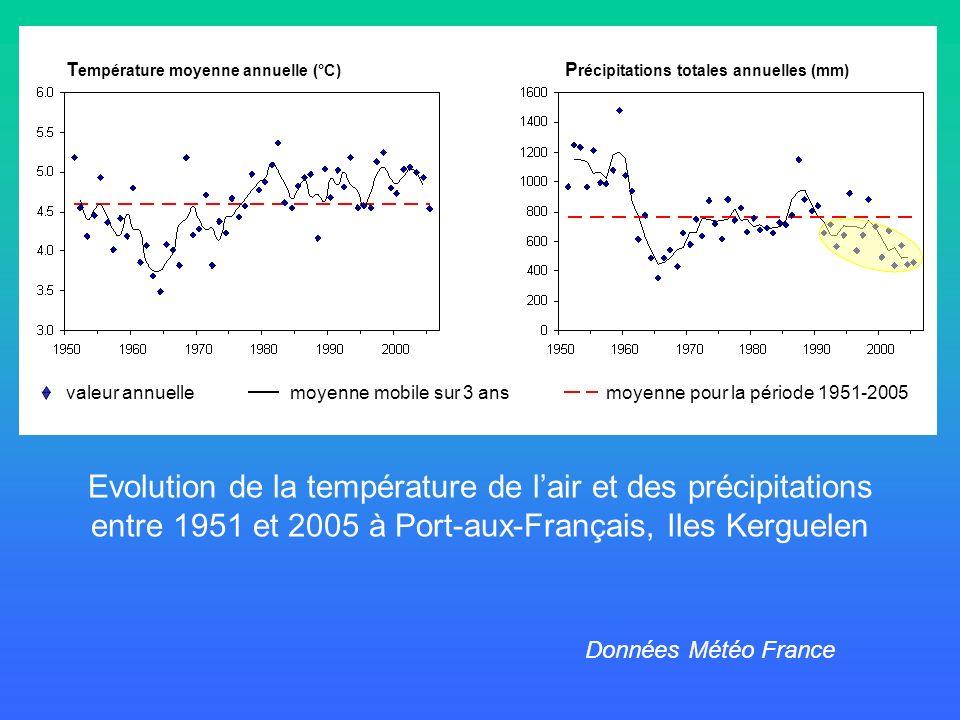 Evolution de la température de l'air et des précipitations