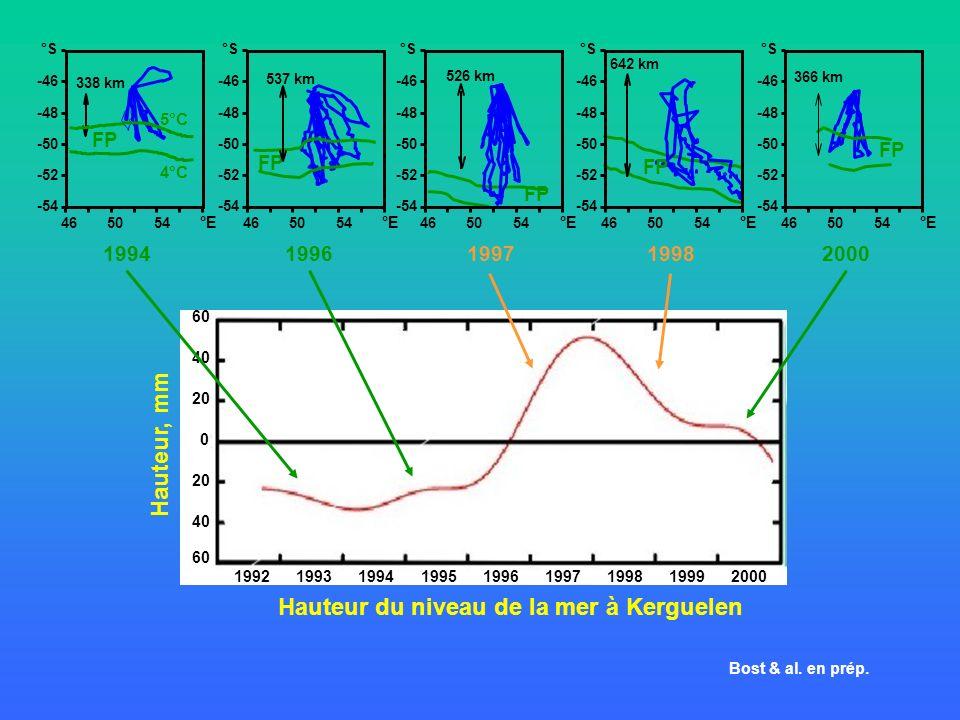 Hauteur du niveau de la mer à Kerguelen