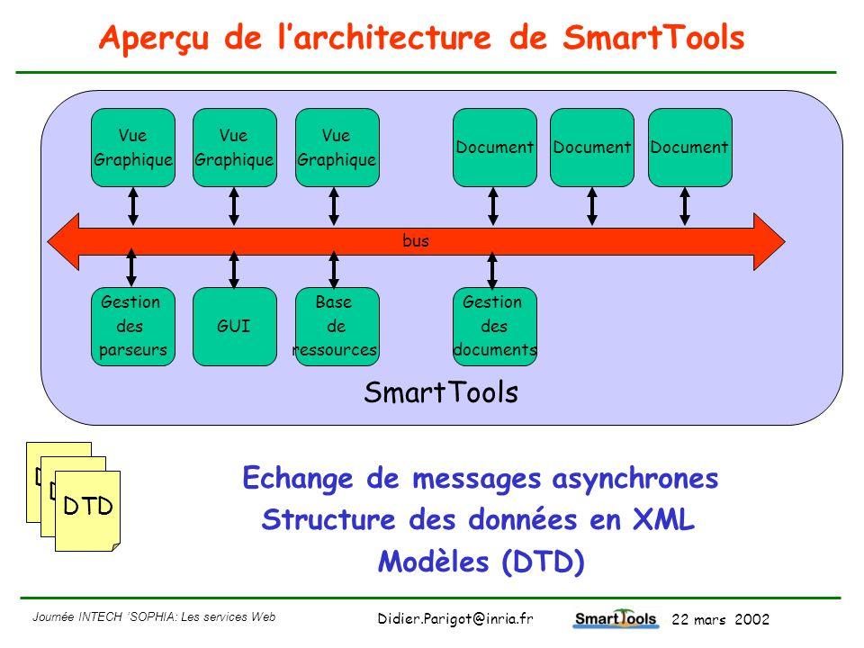 Aperçu de l'architecture de SmartTools