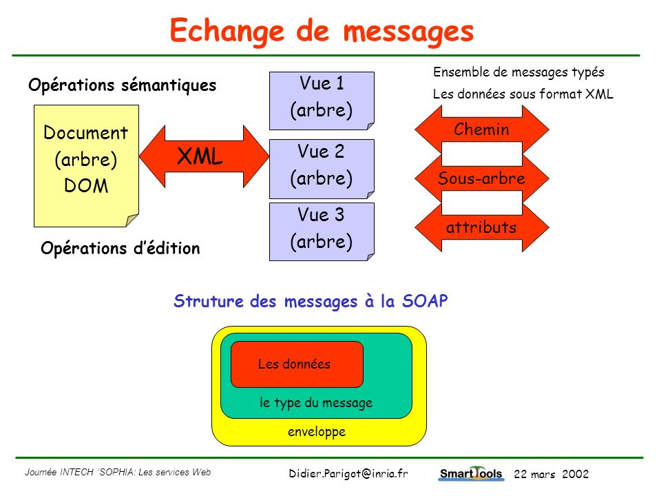 Echange de messages XML Vue 1 (arbre) Document (arbre) DOM Vue 2