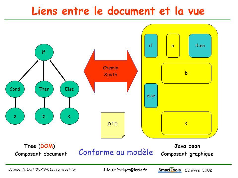Liens entre le document et la vue