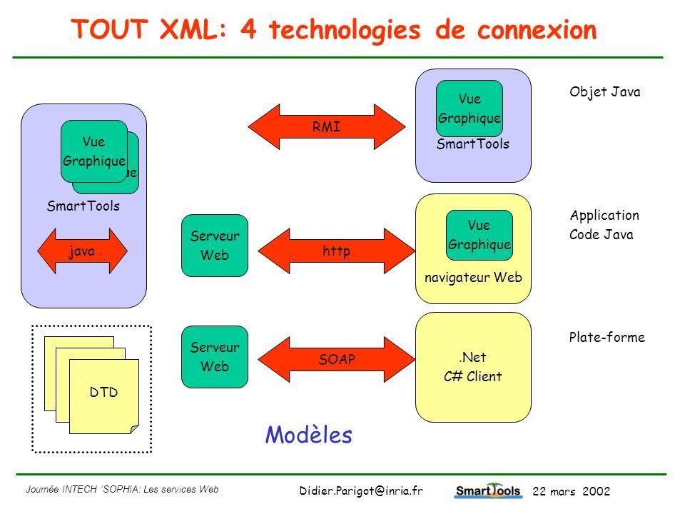 TOUT XML: 4 technologies de connexion