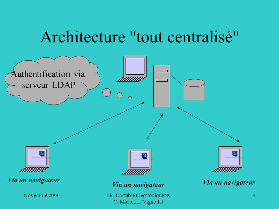 Architecture tout centralisé