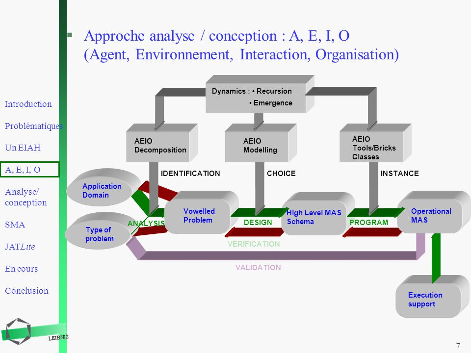 Approche analyse / conception : A, E, I, O (Agent, Environnement, Interaction, Organisation)