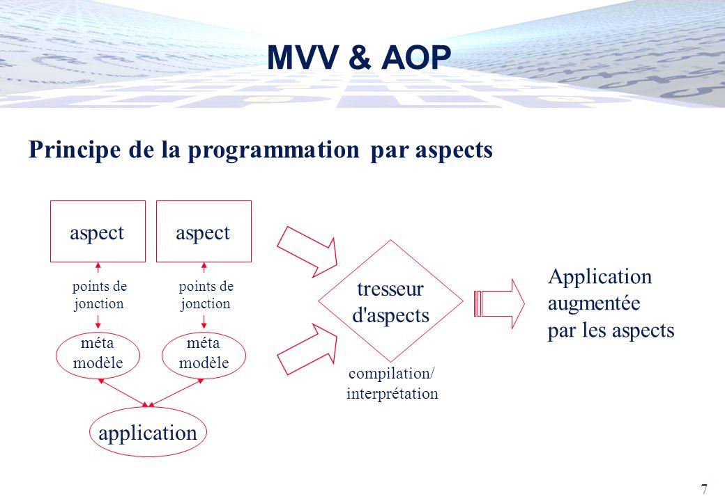 MVV & AOP Principe de la programmation par aspects aspect Application