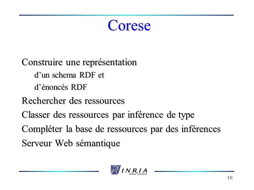Corese Construire une représentation Rechercher des ressources