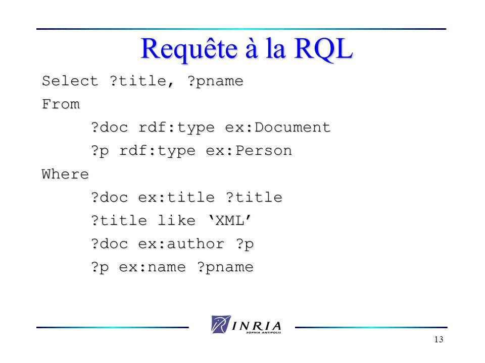 Requête à la RQL Select title, pname From doc rdf:type ex:Document