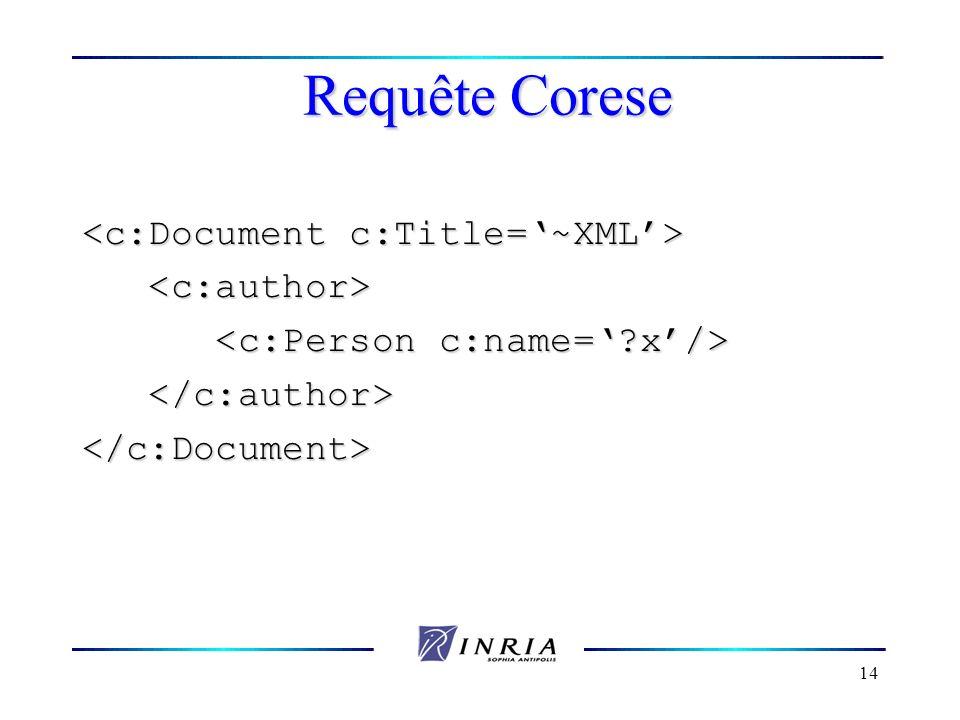 Requête Corese <c:Document c:Title='~XML'> <c:author>