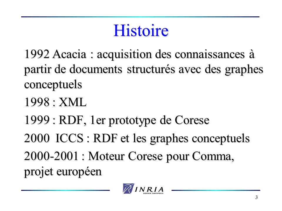 Histoire 1992 Acacia : acquisition des connaissances à partir de documents structurés avec des graphes conceptuels.