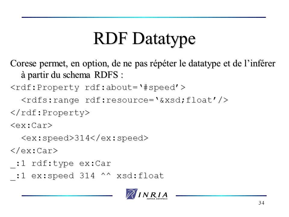 RDF Datatype Corese permet, en option, de ne pas répéter le datatype et de l'inférer à partir du schema RDFS :