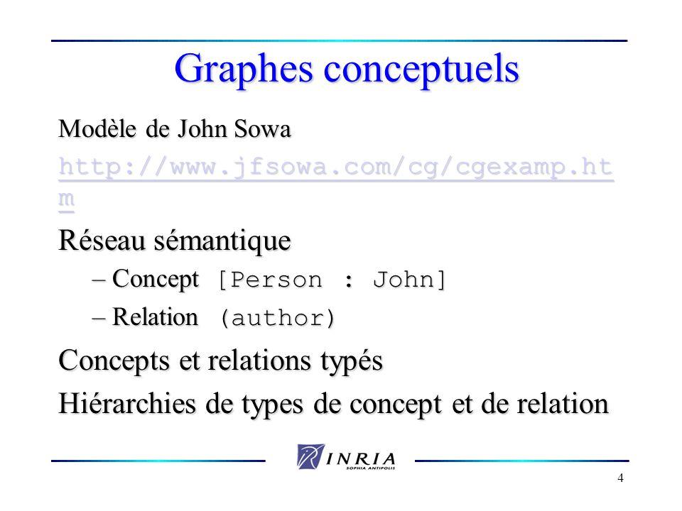Graphes conceptuels Réseau sémantique Concepts et relations typés