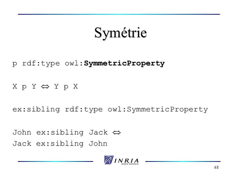 Symétrie p rdf:type owl:SymmetricProperty X p Y  Y p X