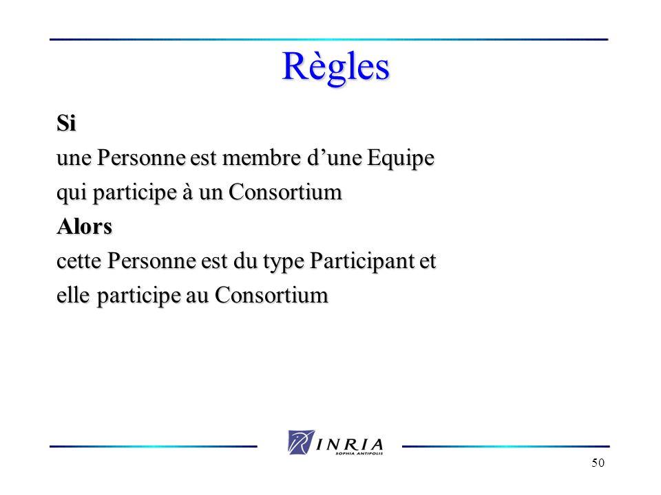 Règles Si une Personne est membre d'une Equipe