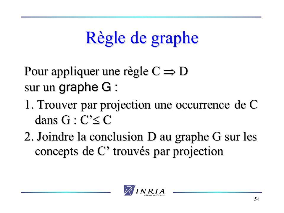 Règle de graphe Pour appliquer une règle C  D sur un graphe G :