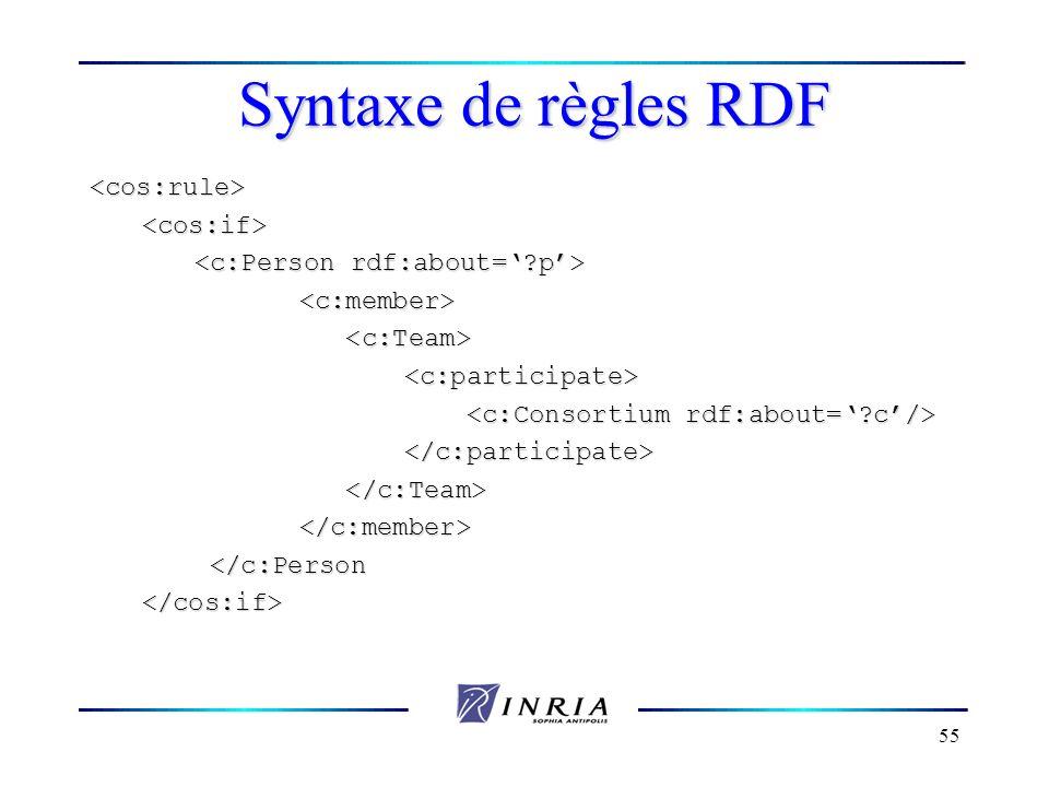 Syntaxe de règles RDF <cos:rule> <cos:if>