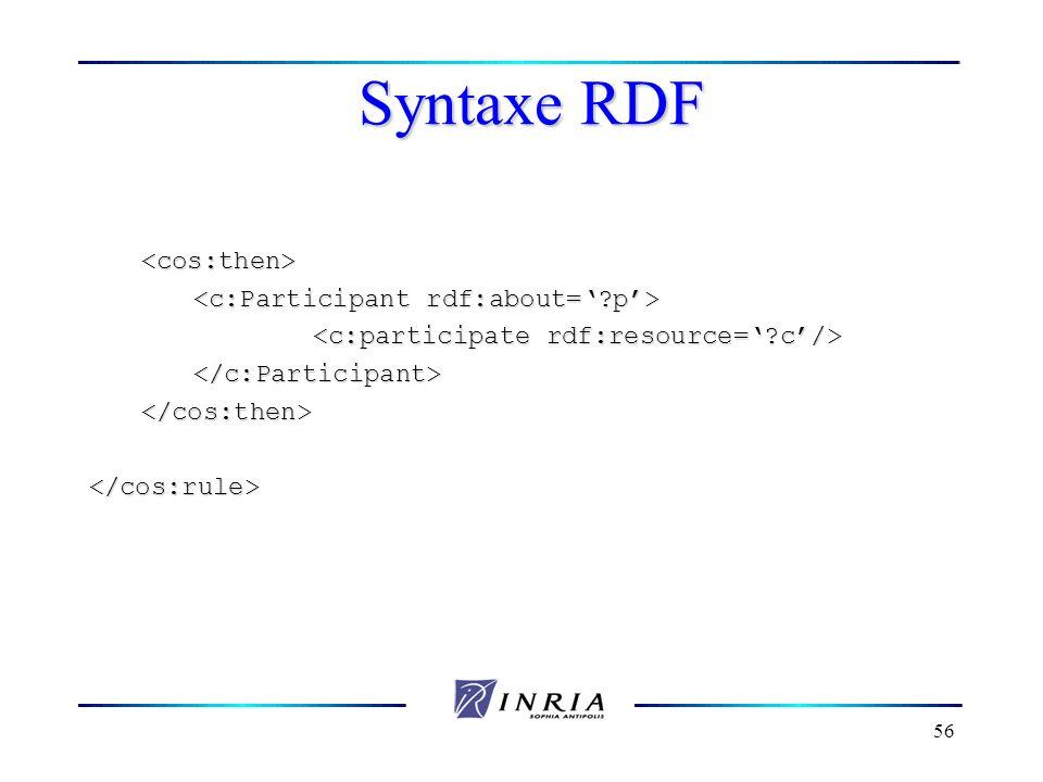 Syntaxe RDF <cos:then> <c:Participant rdf:about=' p'>