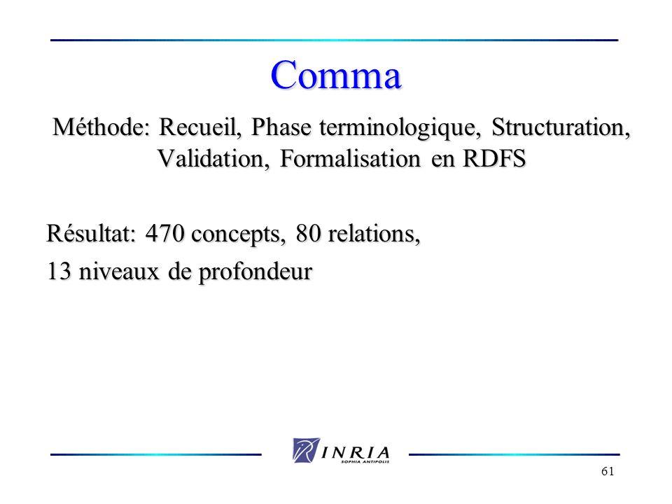 Comma Méthode: Recueil, Phase terminologique, Structuration, Validation, Formalisation en RDFS. Résultat: 470 concepts, 80 relations,