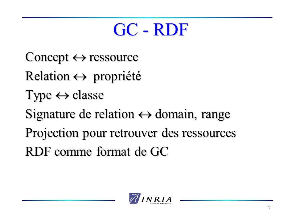 GC - RDF Concept  ressource Relation  propriété Type  classe
