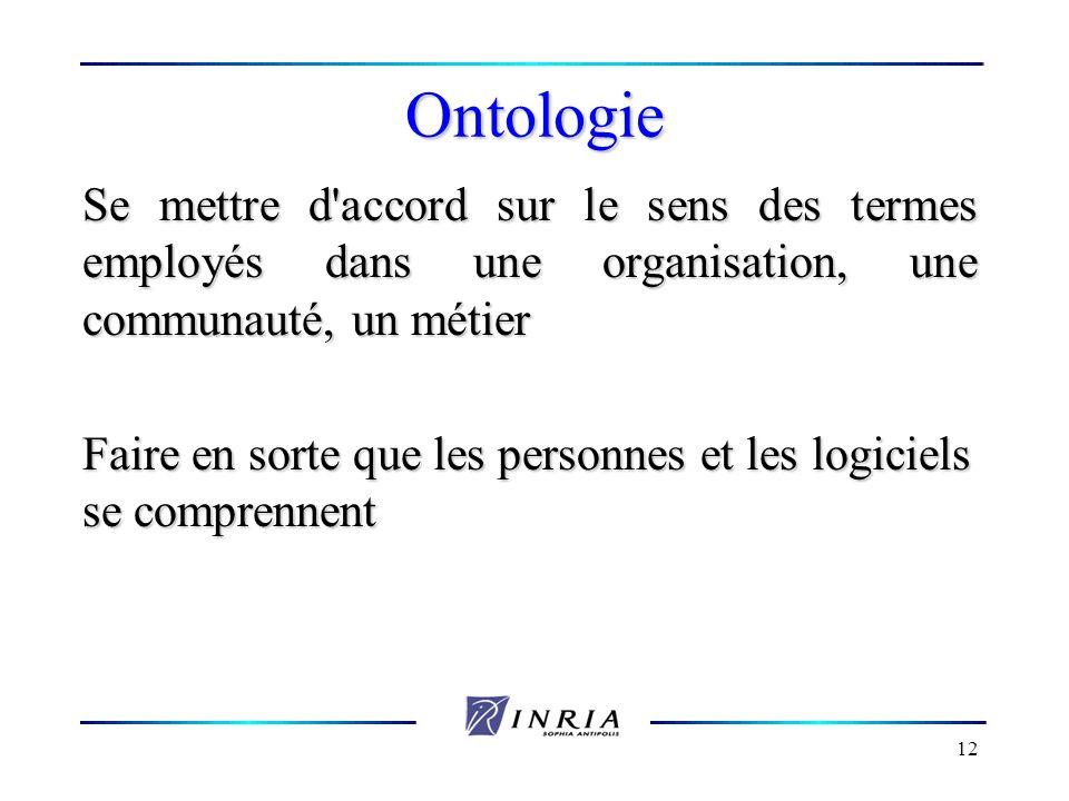 Ontologie Se mettre d accord sur le sens des termes employés dans une organisation, une communauté, un métier.