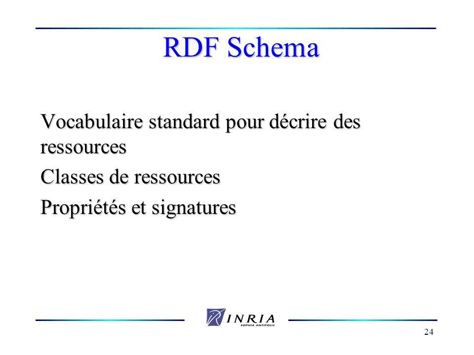 RDF Schema Vocabulaire standard pour décrire des ressources