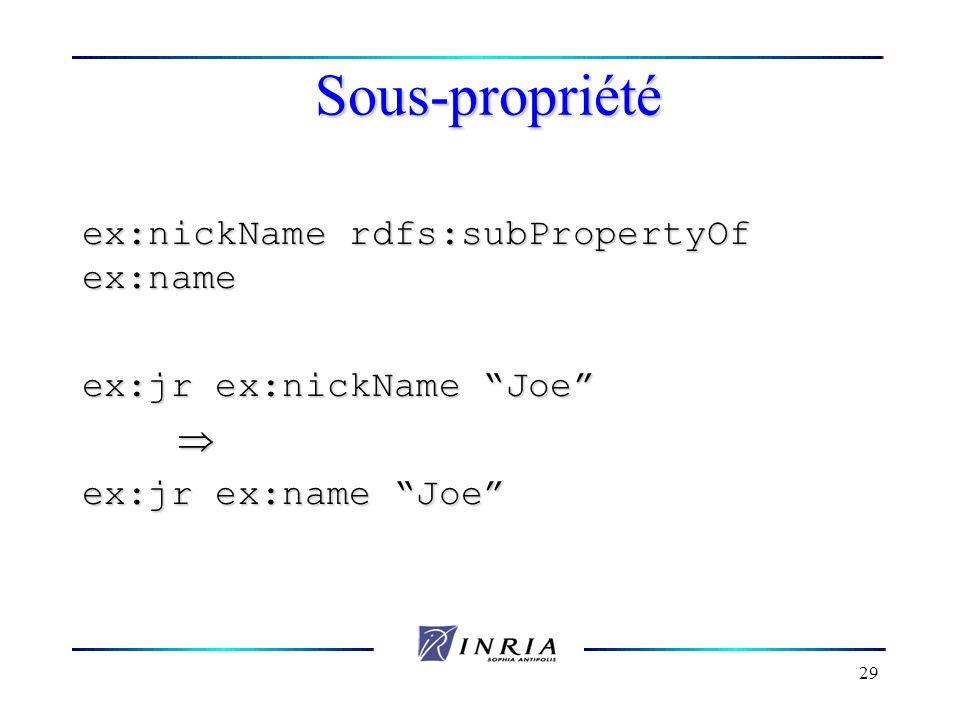 Sous-propriété ex:nickName rdfs:subPropertyOf ex:name