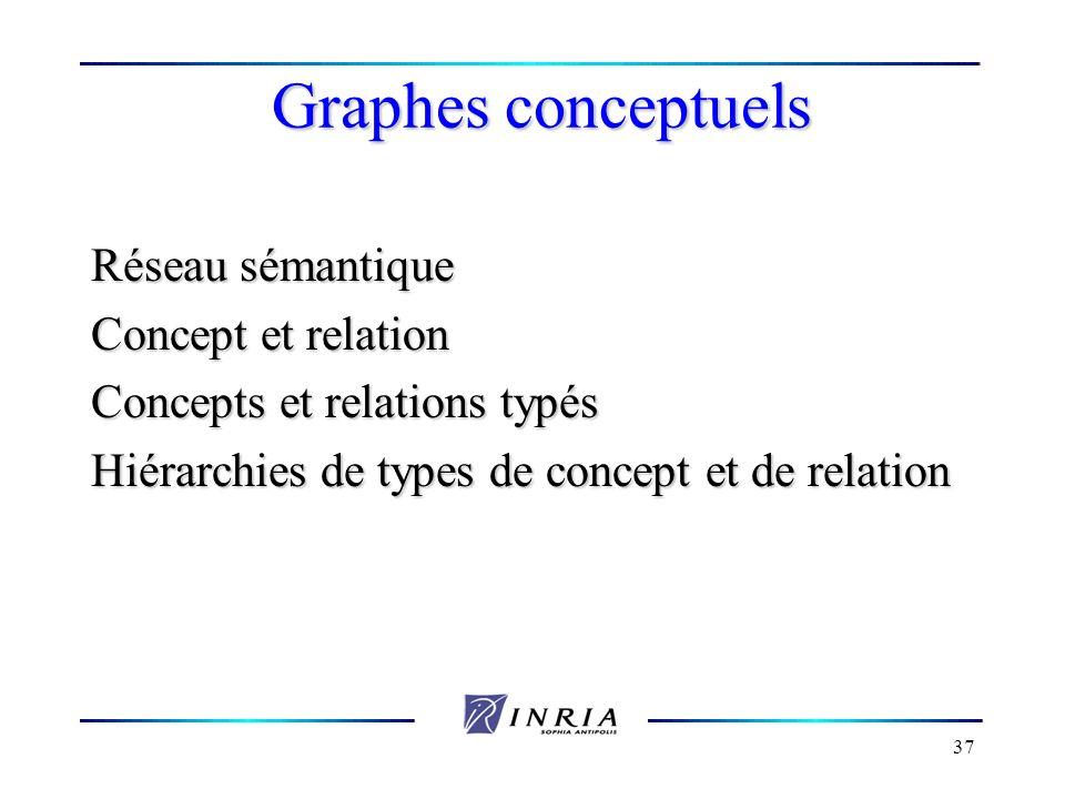 Graphes conceptuels Réseau sémantique Concept et relation