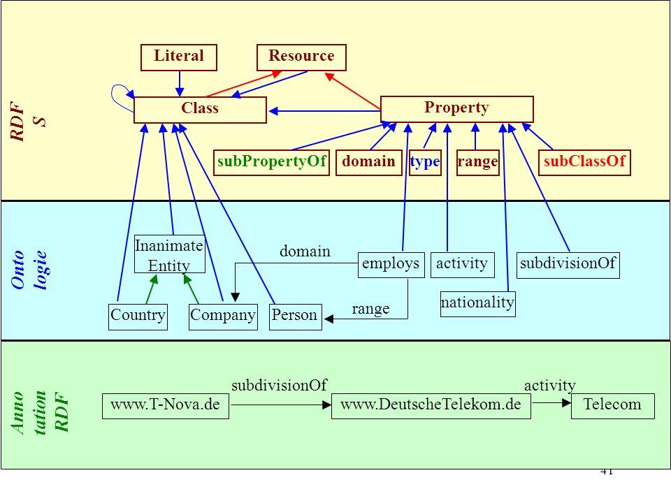 RDFS Ontologie Annotation RDF