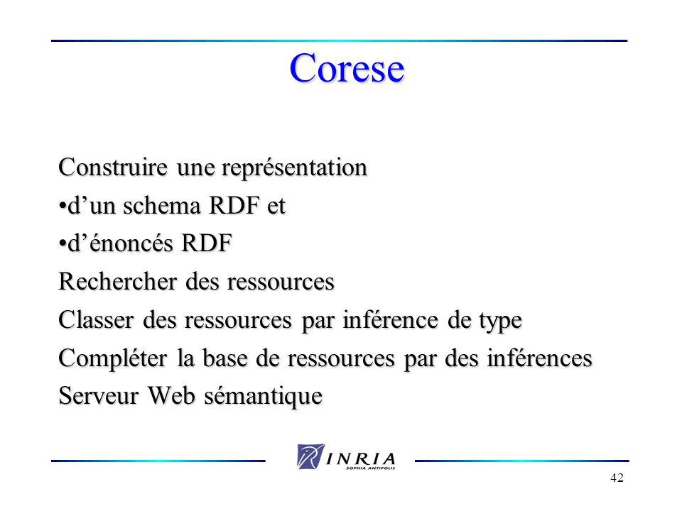 Corese Construire une représentation d'un schema RDF et d'énoncés RDF
