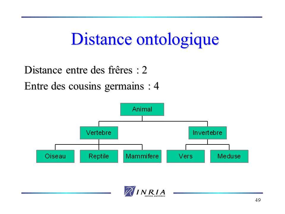 Distance entre des frêres : 2 Entre des cousins germains : 4