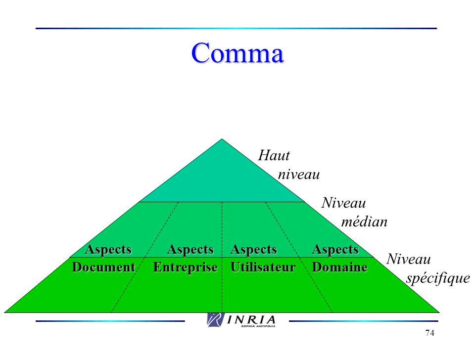Comma Haut niveau médian Niveau spécifique Aspects Entreprise Document
