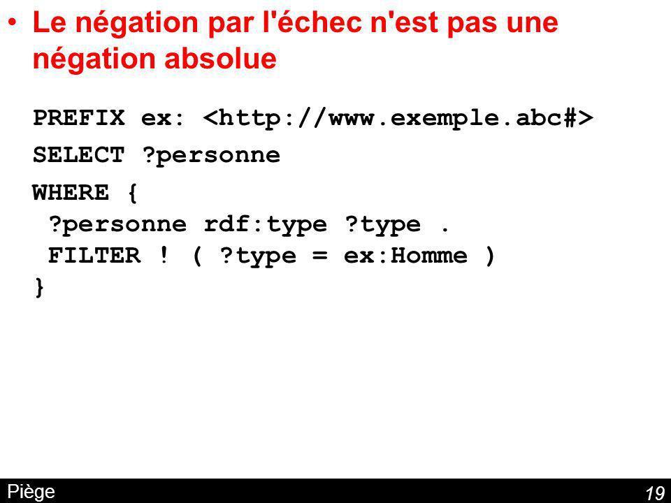 Le négation par l échec n est pas une négation absolue PREFIX ex: <http://www.exemple.abc#>