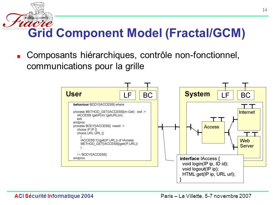 Grid Component Model (Fractal/GCM)