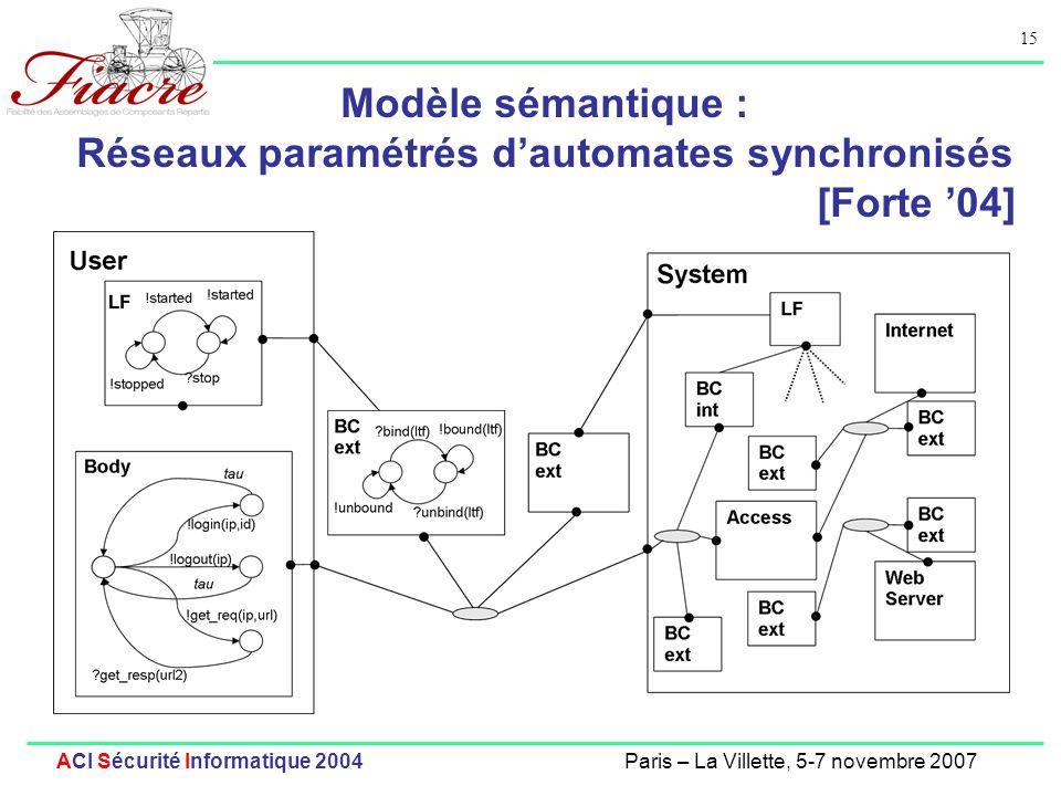 Modèle sémantique : Réseaux paramétrés d'automates synchronisés