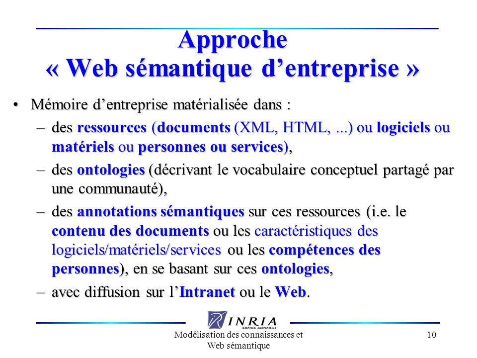 Approche « Web sémantique d'entreprise »