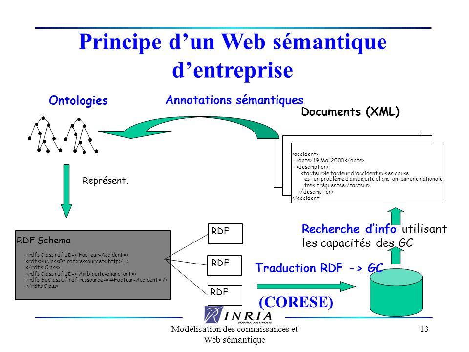 Principe d'un Web sémantique d'entreprise