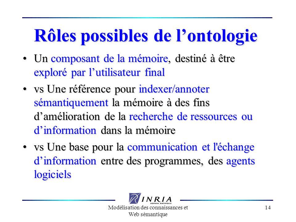Rôles possibles de l'ontologie