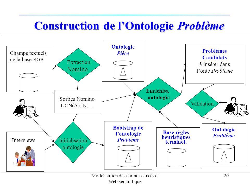 Construction de l'Ontologie Problème
