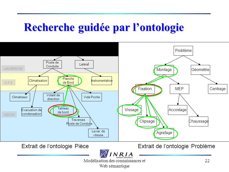 Recherche guidée par l'ontologie