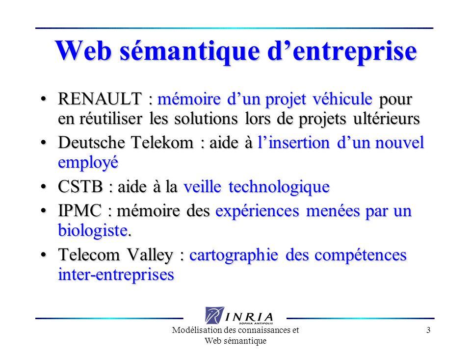 Web sémantique d'entreprise