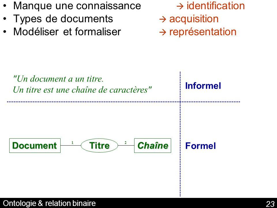 Ontologie & relation binaire