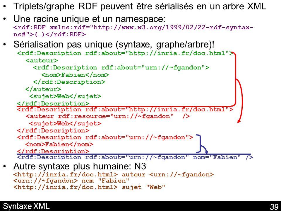 Triplets/graphe RDF peuvent être sérialisés en un arbre XML